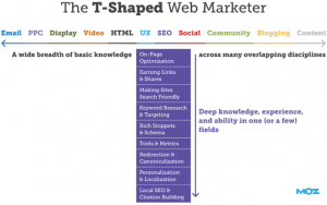 Become a T-Marketer